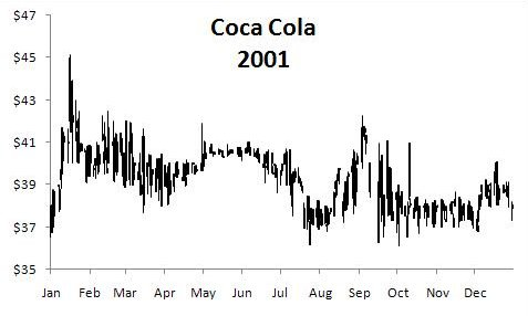 Dollar Cost Averaging Coca Cola Lateral Trading Example