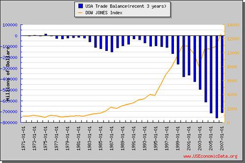 美国贸易顺差(近3年)