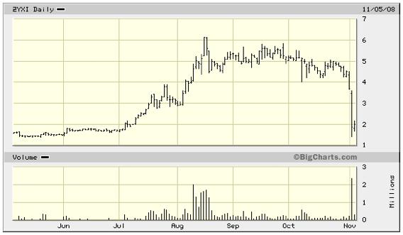Zynex Stock Price