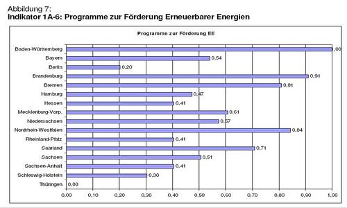 Erneuerbare Energien Förderungen