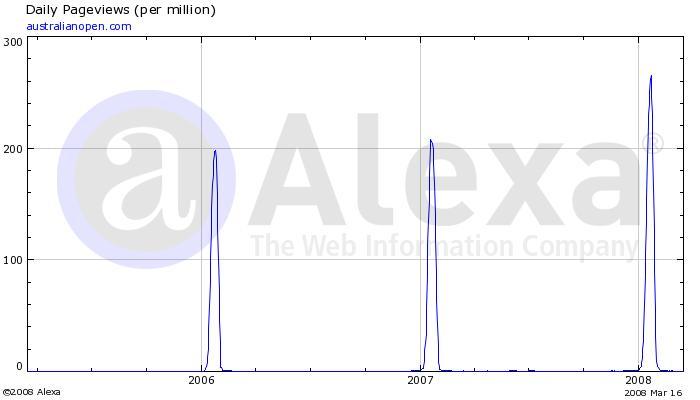 Australian Open web traffic