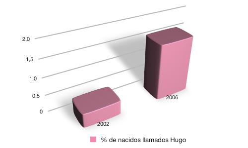 Gráfico con el porcentaje de niños llamados Hugo entre los recien nacidos desde otra perspectiva