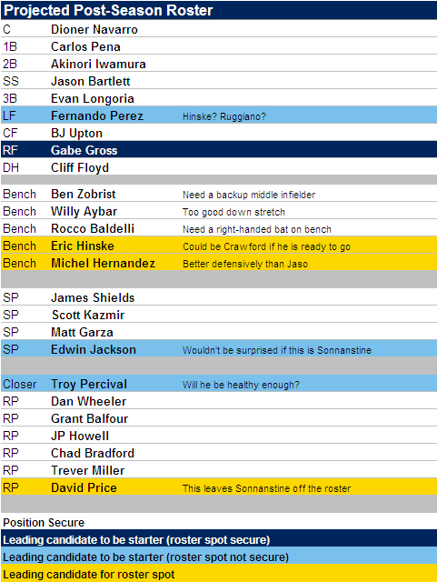 [POSTSEASON ROSTER] Rays Projected Postseason 25-Man Roster