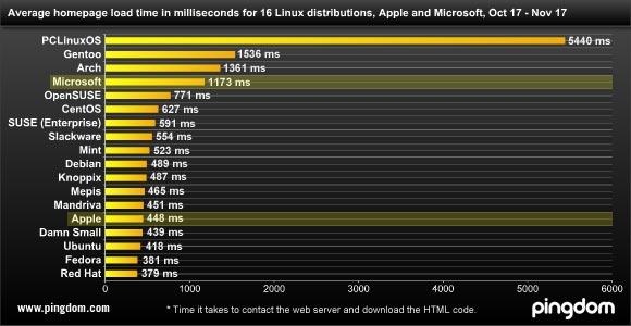 download linux distro