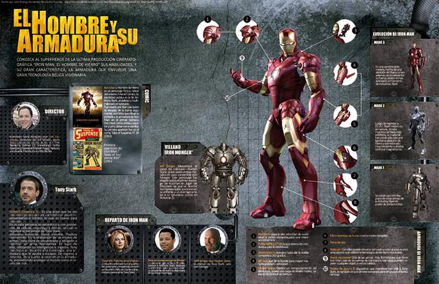 Infografía de Ironman