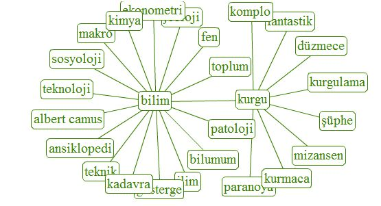 Kelime Sıklığı Etkileri ve Yazboz.com?