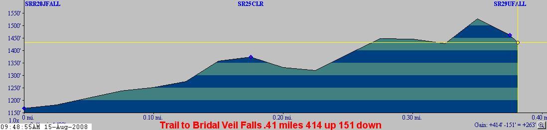 Lake Serene Bridal Falls trail profile.