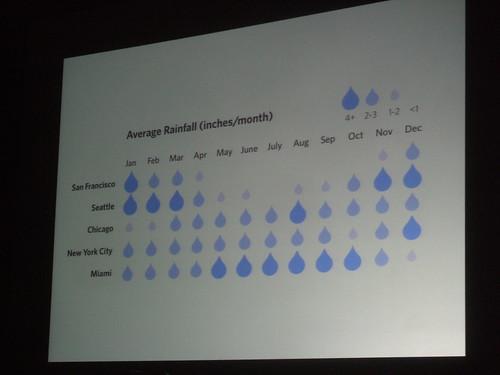 Sexy data