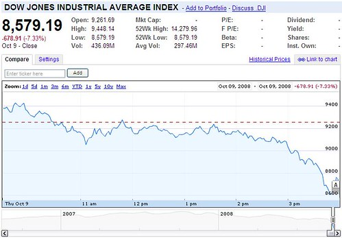 Industrials Drop 680 After Late Collapse by YoTuT, on Flickr