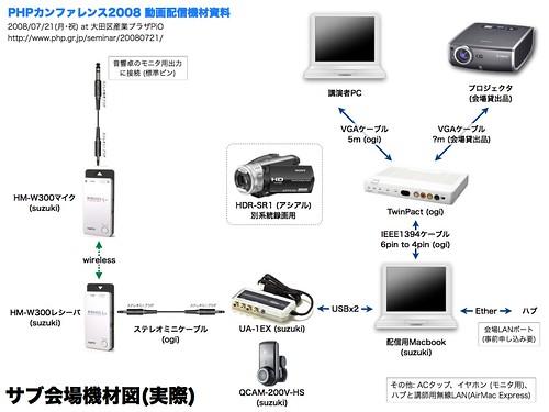 PHPCon2008配信機材図 (サブ会場)