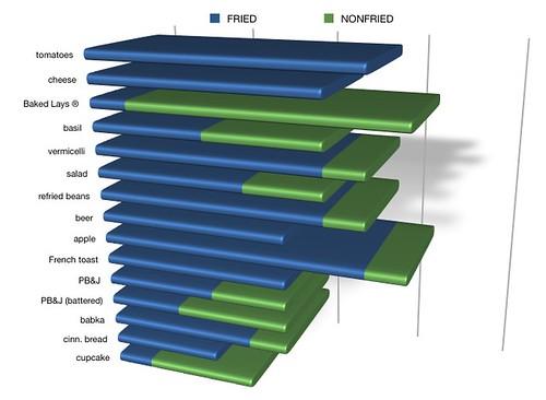 FryDay Chart 2