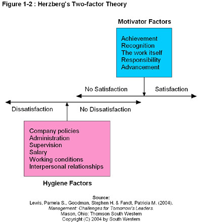 herzbergs two factor theory essay