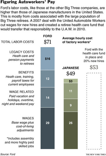 Why Aren't U S  Toyota Workers Paid Better? | ScienceBlogs