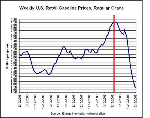 gas prices chart. Since then gas prices have