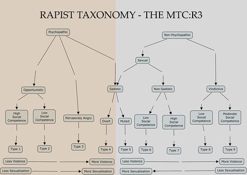 The MTC:R3 - Taxonomy of Rapists