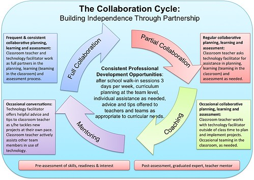The Collaboration Cycle