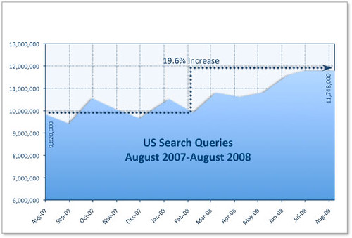 Search Query Growth, Sep07, Sep08