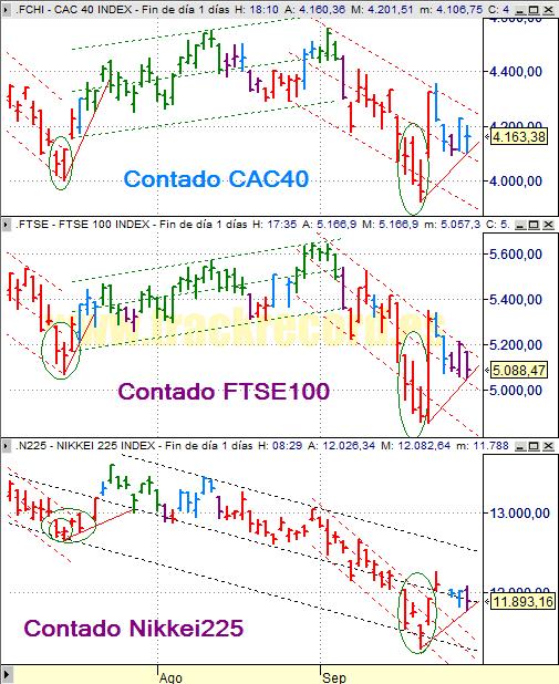 Estrategia índices Europa CAC 40 y FTSE 100 y Asia Nikkei 225 (26 septiembre 2008)