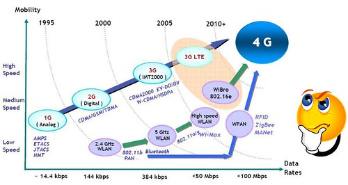 WiBro Evolution: Would You Believe 149Mbps? | dailywireless.org