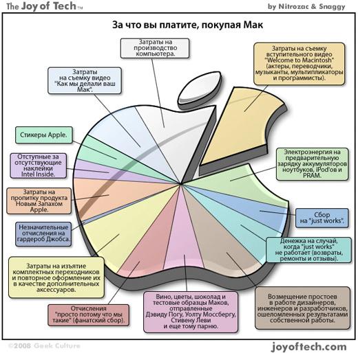За что вы платите, покупая Mac