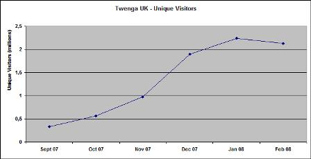 Twenga traffic stats
