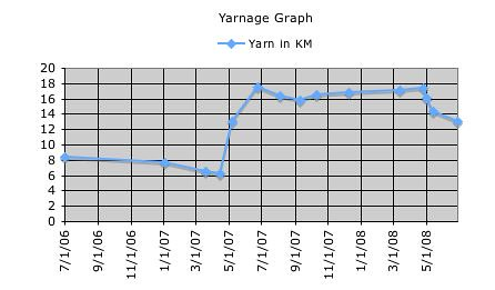 yarnage graph june 27 2008