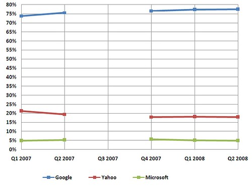 Paid Search Share Over Time