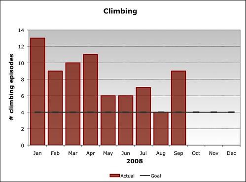 2008 Climbing Goal (as of Q3)