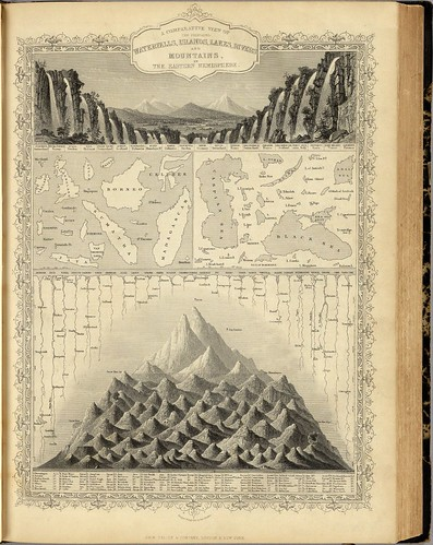 A Comparative View Of The Principal Waterfalls, Islands, Lakes, Rivers and Mountains, In The Eastern Hemisphere (Martin + Tallis) 1851