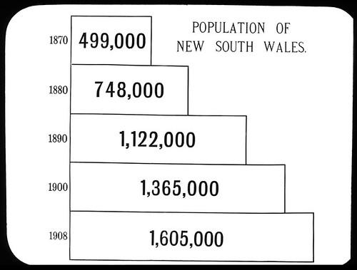 Statistics - Population