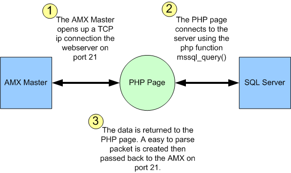 AMX-PHP-SQL