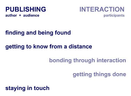 Blog networking study: publishing vs. interaction