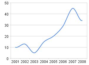 Lästa böcker 2001-2008