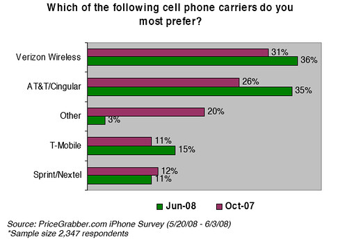 Carrier preferences