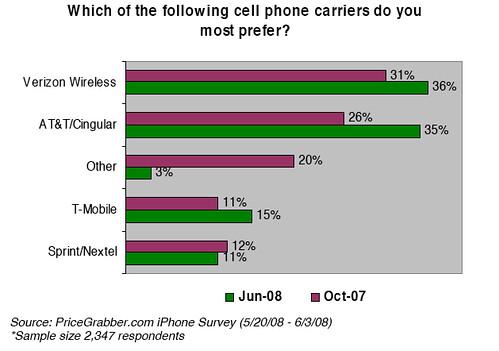 Carrier preferences