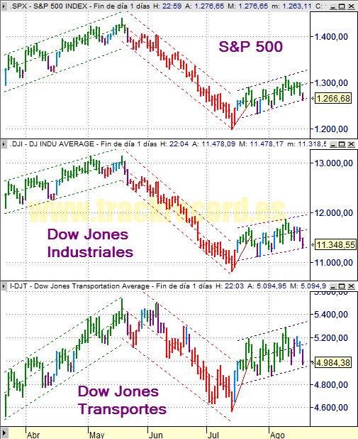 Estrategia índices USA S&P500, DJ Industriales y DJ Transportes (20 agosto 2008)