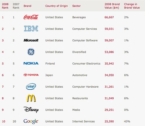 Interbrand ranking 2008