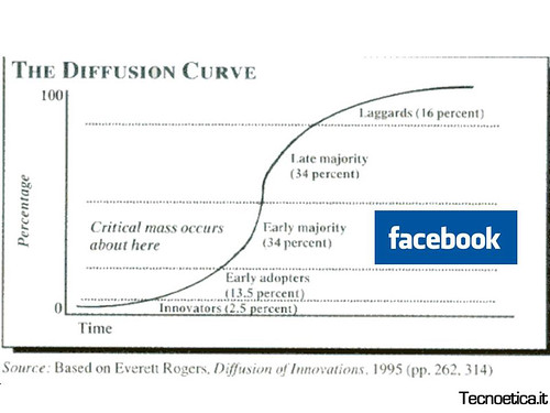 Curva di diffusione e Facebook