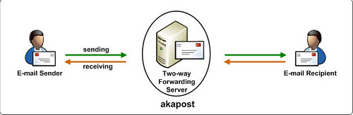2985699985 1341a17626 Akapost : Keep Your Email Address Secret As Apply Online Service