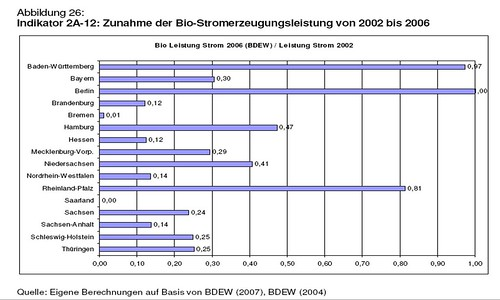 Zunahme Bio-Stromerzeugung