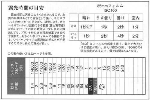 Need translation! gakken stereo pinhole exposure guide