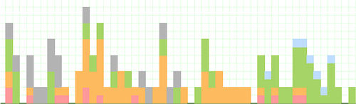 MM070: Chapter 10--Audience Segment Histogram