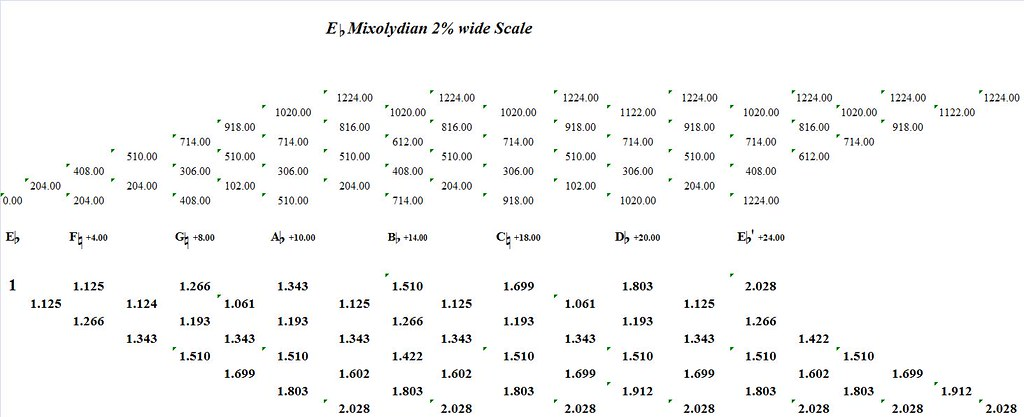 EFlatMixolydian2PercentWide-interval-analysis
