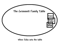 Dinner Diagram - Julia's Way