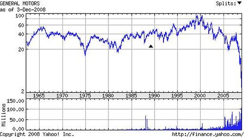 gm-share-chart
