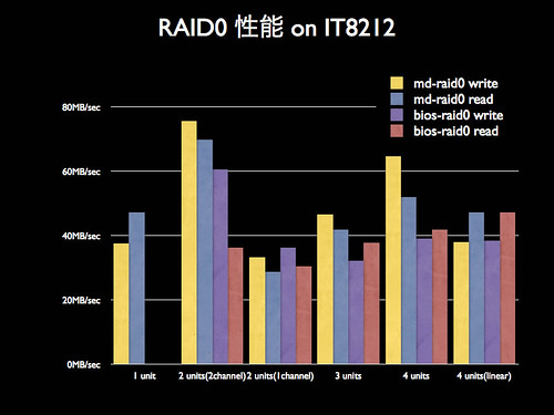 blog20060925-RAID0-IT8212