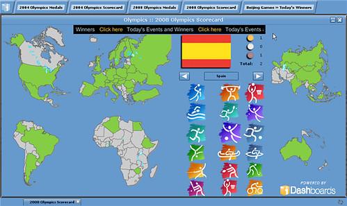 2008 Olympics Scorecard