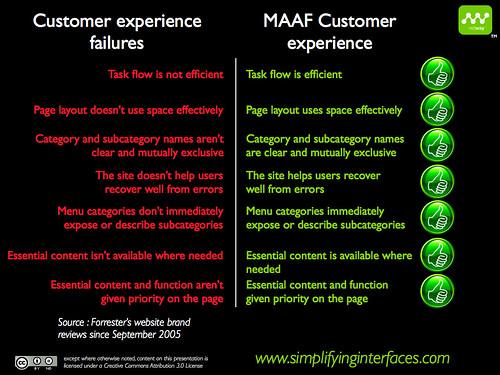 MAAF User Experience