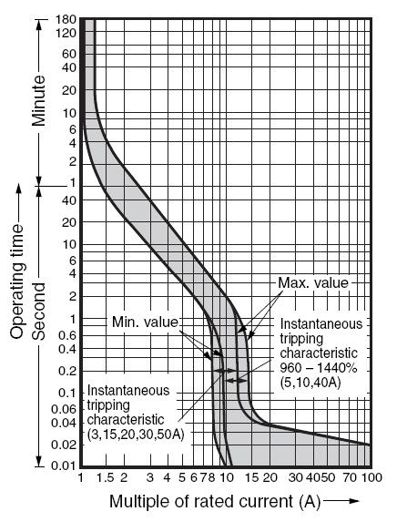 Fuji SA52RC characteristic curves