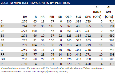 [HOT STOVE] Measuring The Rays Offseason Needs Statistically